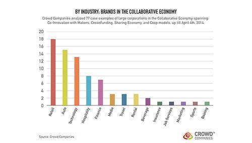 I settori economici a cui appartengono le principali imprese dell'economia collaborativa