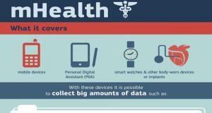 Un estratto dell'infografica di presentazione di mhealt