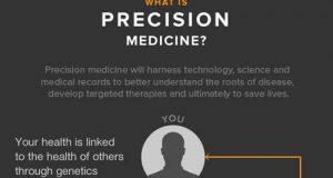 La PMI è una delle tante linee di ricerca nell'evoluzione della telemedicina