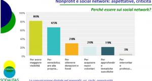 Una ricerca della Fondazione Sodalitas mette a fuoco il rapporto tra il terso settore ed i social network