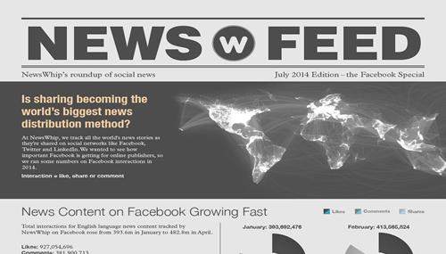 E-journalism, secondo l'osservatorio americano NewsWhip il giornalismo online è sempre più social