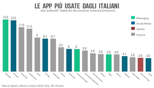 Le app più scaricate a marzo 2014
