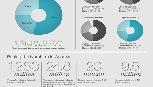 Le statistiche di NewsWhip su e-journalim e social sono in forma di infografiche
