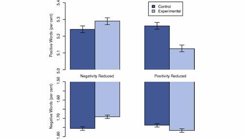 I dati dei comportamenti degli utenti durante l'esperimento in termini di reazioni con post con parole positive e negative a i post mostrati strategicamente da Facebook al campione prescelto