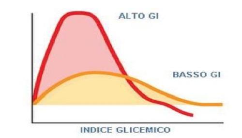 Indice glicemico nel sangue