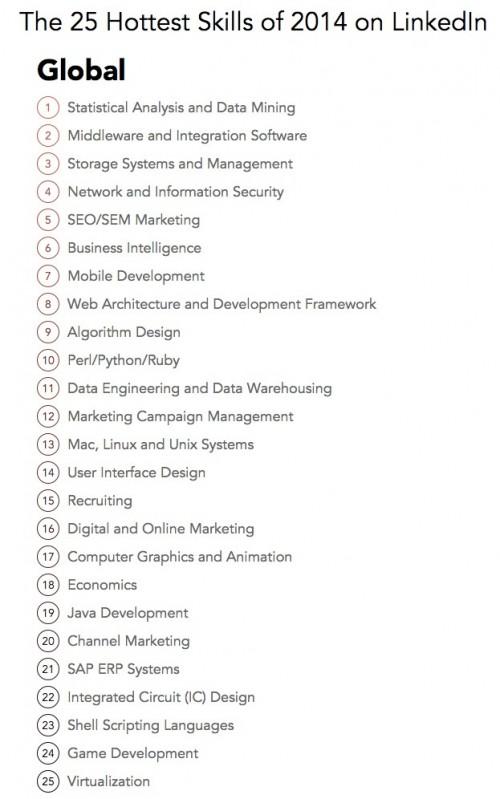 LinkedIn, la classifica dei lavori più richiesti nel 2014