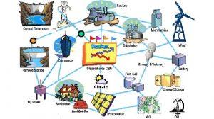 """Schema di """"smart city"""" del futuro"""