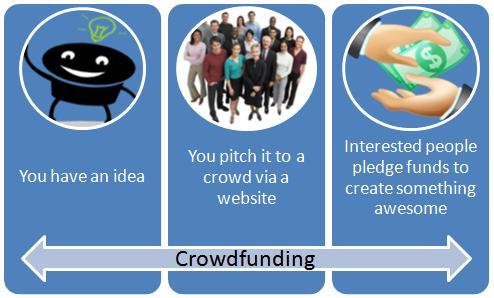 Sempre più persone e startup ricorrono alla rete per realizzare i propri progetti attraverso la raffolta di fondi con il crowdfunding