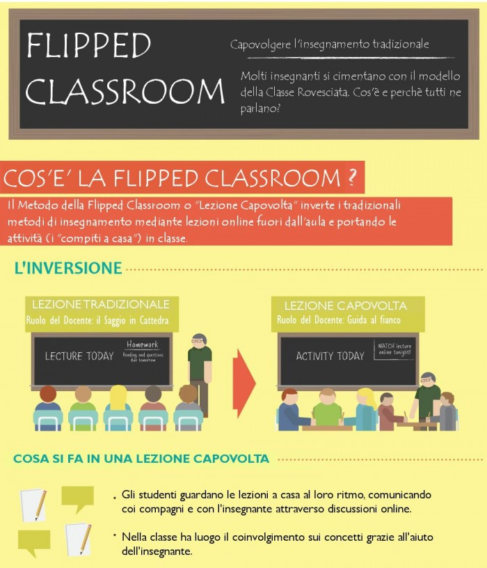Il metodo della flipped classroom inverte i tempi dell'apprendimento, con lezioni on line a casa e la pratica in classe (Infografica di www.adiscuola.it)