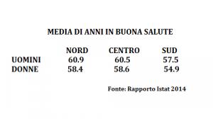 Rapporto Istat