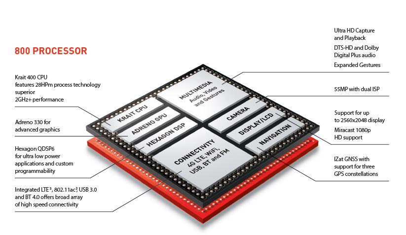 Lo schema di funzionamento di un microchip mobile Snap Dragon 800 di Qualcomm, uno dei più avanzati allo stato attuale: è in arrivo una nuova generazione di dispositivi destinata a surclassarlo