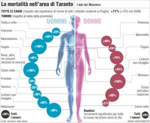 L'aumento di mortalità per le varie malattie registrato nella zona di Taranto dal Ministero della Salute (fonte www.ambientebio.it)