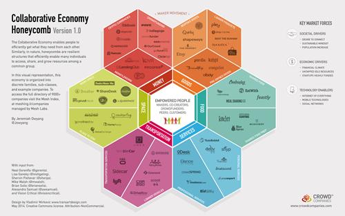La collaborative economy si sta espandendo in numerosi settori un tempo appannaggio dell'economia tradizionale (infografica: Jeremiah Owyang)