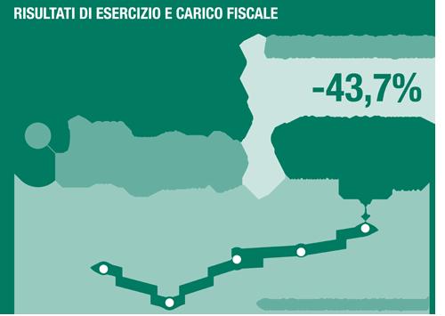Nell'infografica, la crescita della pressione fiscale per la spesa sanitaria ed il raffronto tra la Regione dove si pagano più tasse, il lazio, e quella dove se ne pagano di meno, la Basilicata