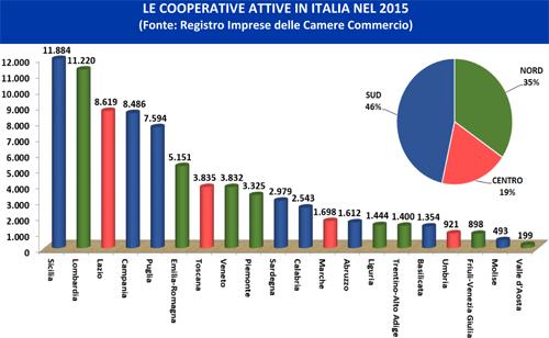 Sicilia, Lombardia e Lazio, nell'ordine, il podio delle regioni con più cooperative